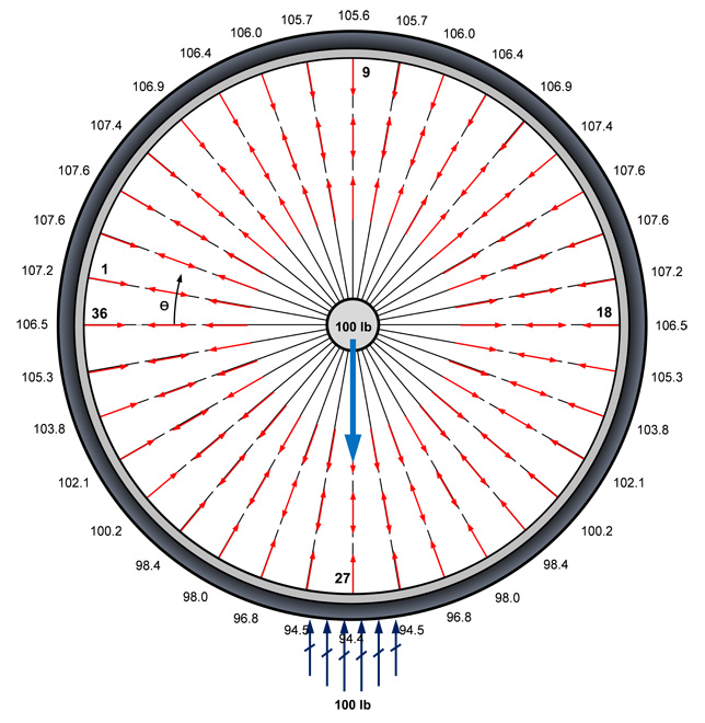 wheel diagram 3